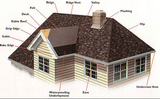 Roofing terms glossary for Names of roofing materials